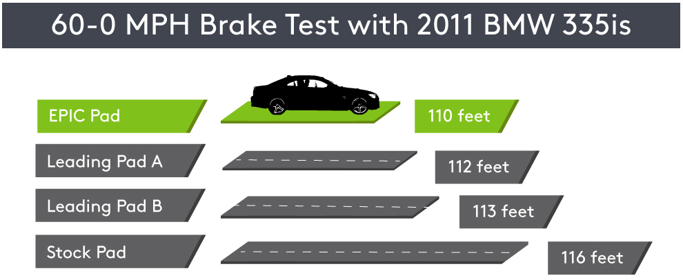 Brake Fade Chart : Epic friction clean quiet performance